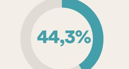 44,3% af indsatte i danske fængsler er indvandrere og efterkommere