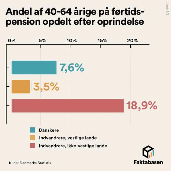 Mange ikke-vestlige indvandrere er på førtidspension