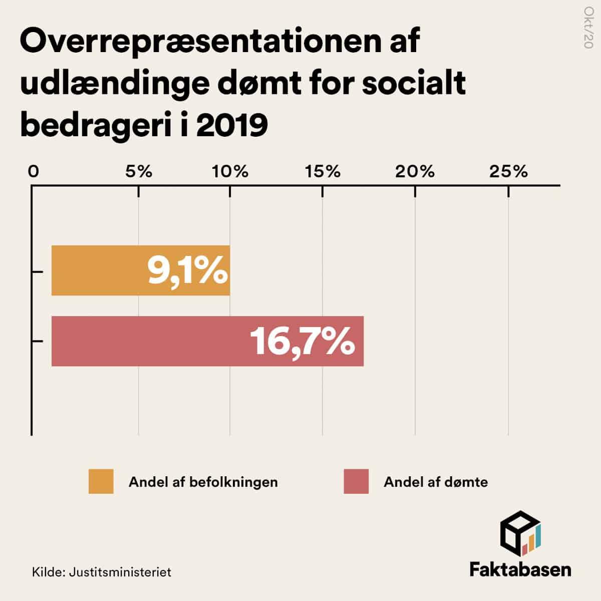 Udlændinge er overrepræsenterede i andel af dømte for socialt bedrageri
