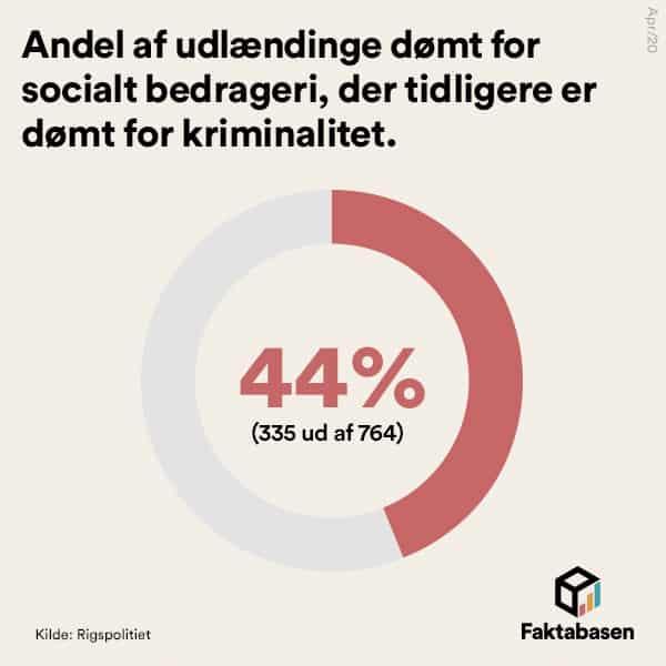 Knap halvdelen af de udlændinge, der dømmes for socialt bedrageri, er i forvejen kriminelle