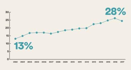 Ikke-vestlige indvandrere og efterkommere udgør 28% af frihedsberøvede kriminelle