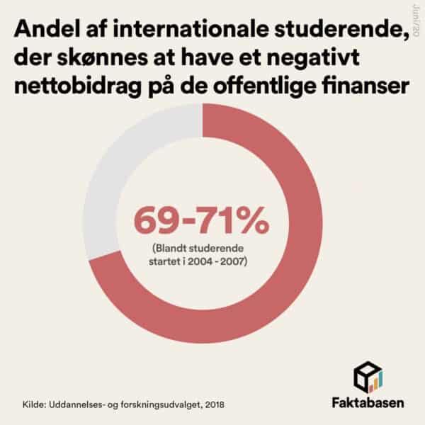 7 ud af 10 internationale studerende giver et negativt afkast