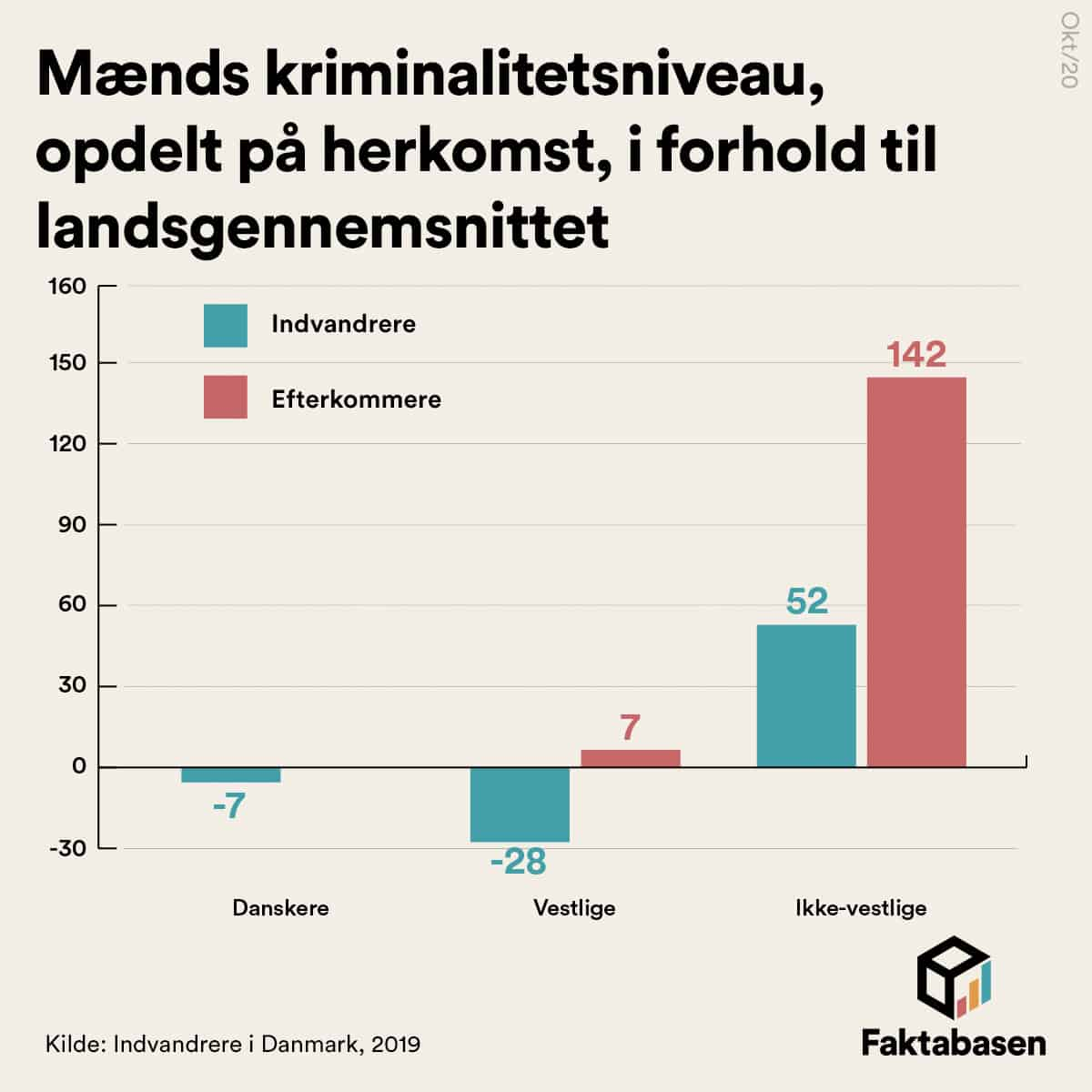 Mandlige ikke-vestlige efterkommere er over dobbelt så kriminelle som danske mænd