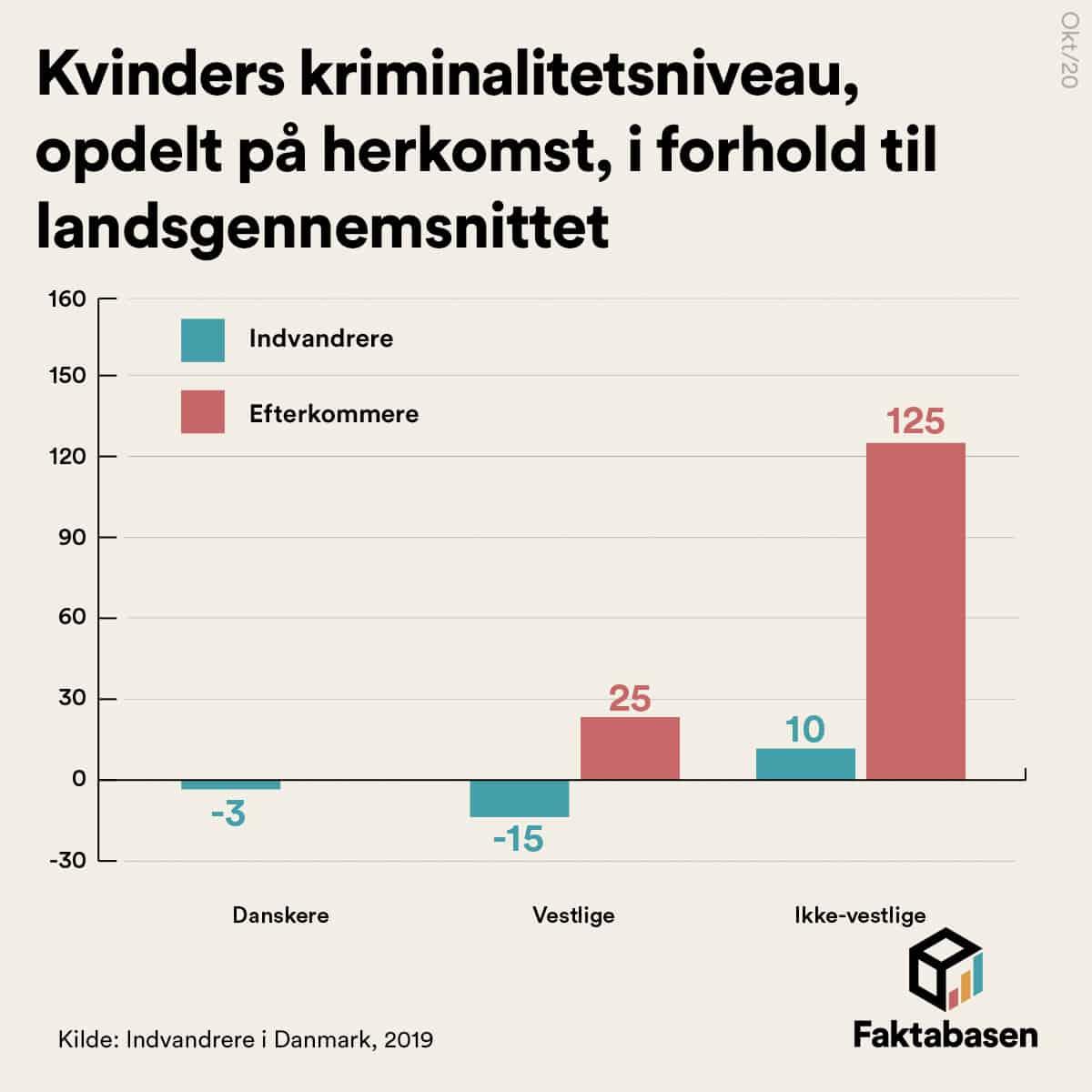 Kvindelige ikke-vestlige efterkommere er over dobbelt så kriminelle som danske kvinder