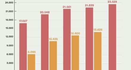 Bilafgifter er en skat på børnefamilier