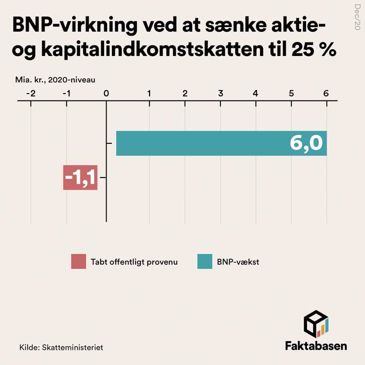 Danmark bliver rigere af at sænke aktie- og kapitalindkomstskatten