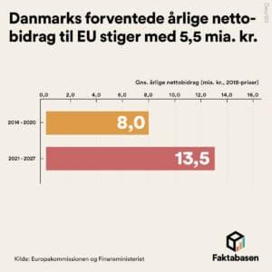 FB48 EU udgifter