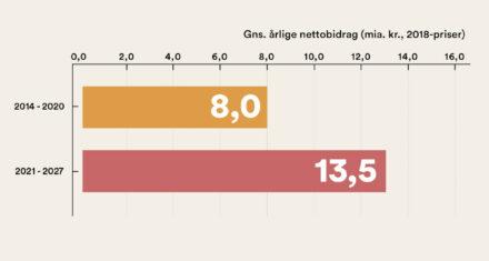 Danmarks forventede årlige bidrag til EU stiger kraftigt