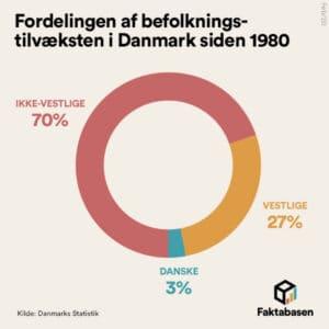 FB4 befolkningstilvækst siden 1980 3