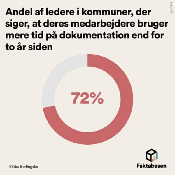 72 pct. af de kommunale medarbejdere bruger mere tid på dokumentation end for to år siden