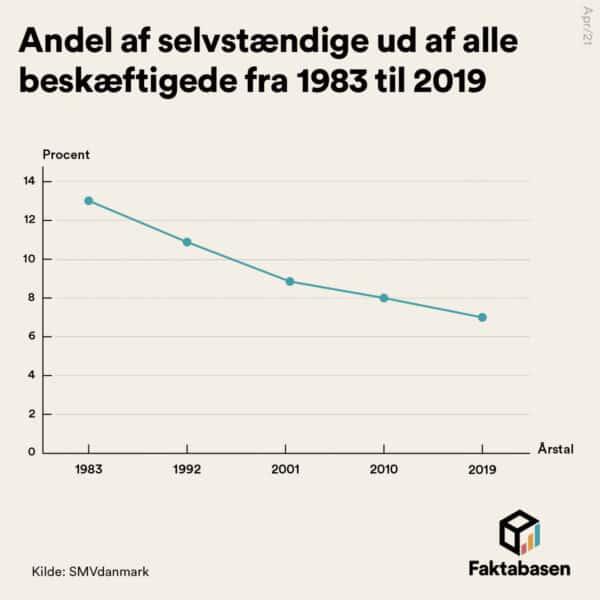 Danmark har lavest andel selvstændige i hele EU