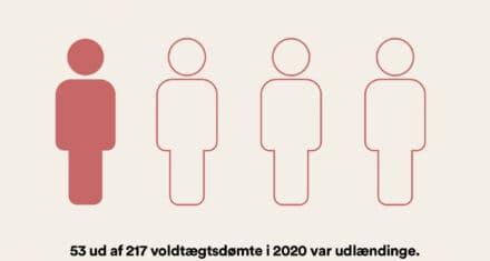 Udlændinge er stærkt overrepræsenterede blandt voldtægtsdømte