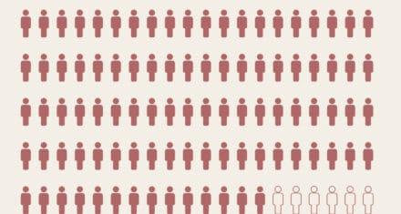 94 % af dømte bandemedlemmer har indvandrerbaggrund