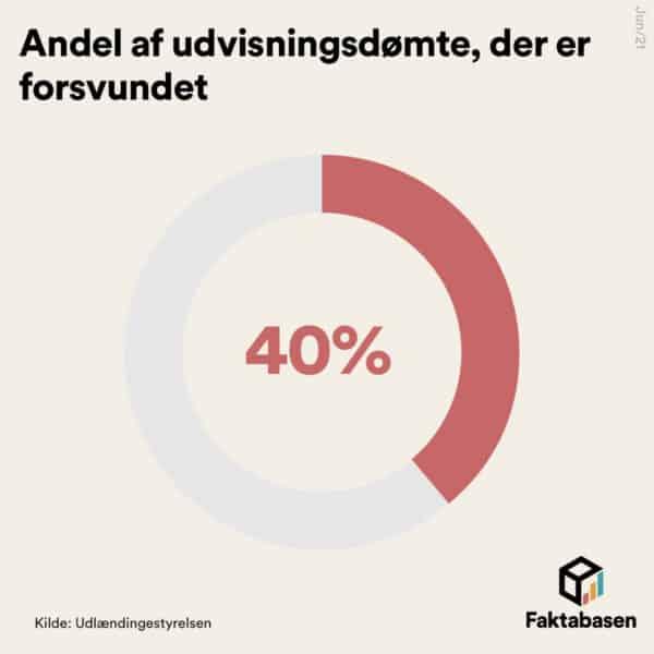 40 procent af udvisningsdømte er forsvundet