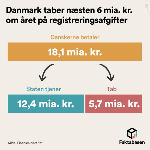 Danmark taber næsten 6 milliarder kroner om året på registreringsafgifter