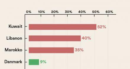 Andel af 25-29-årige mandlige efterkommere, der er idømt frihedsstraf
