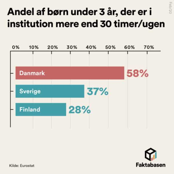 Danske vuggestuebørn er Europas mest institutionaliserede
