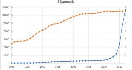 Skal Danmarks befolkning forandres, fordi der er krig i Mellemøsten?